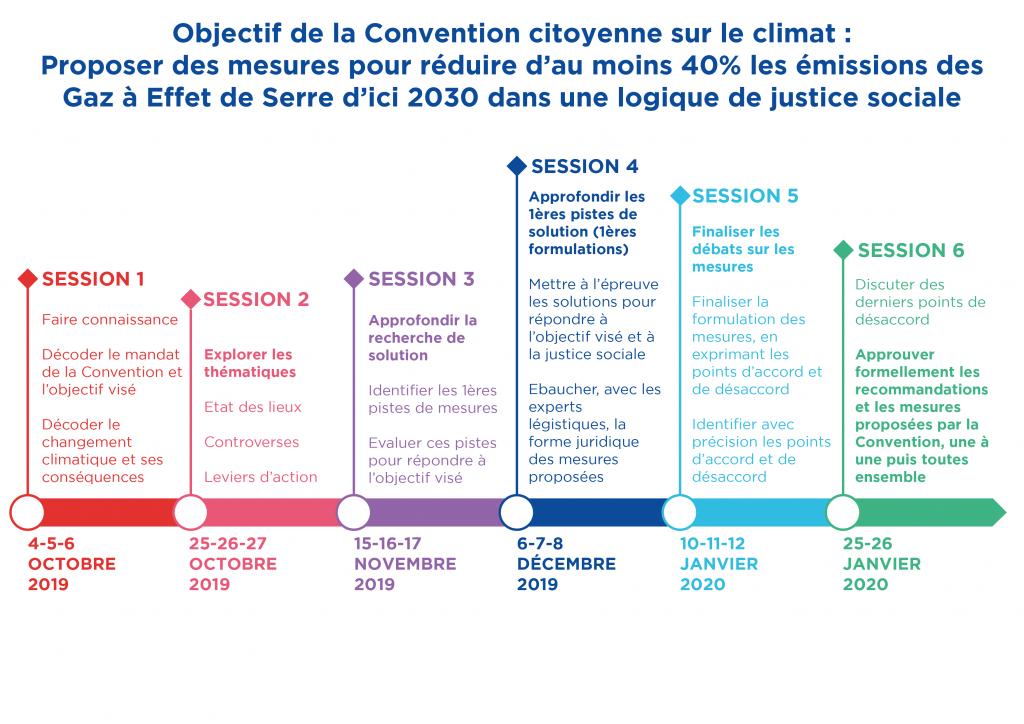 Calendrier de la Convention Citoyenne pour le climat