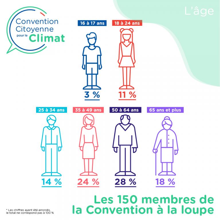 Âges des 150 membres de la Convention