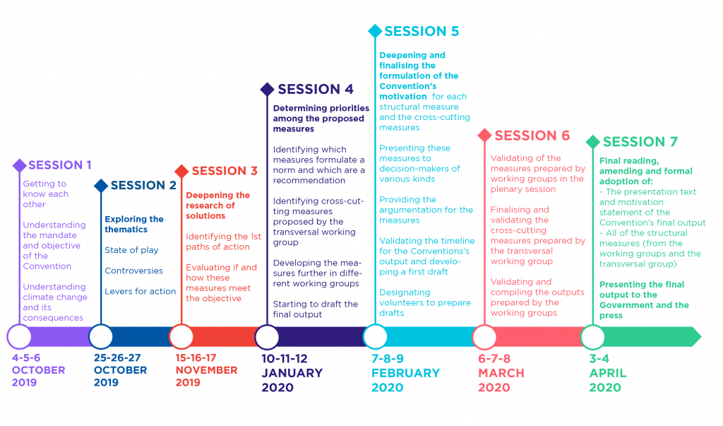 Updated schedule of the French Citizens' Convention on Climate.