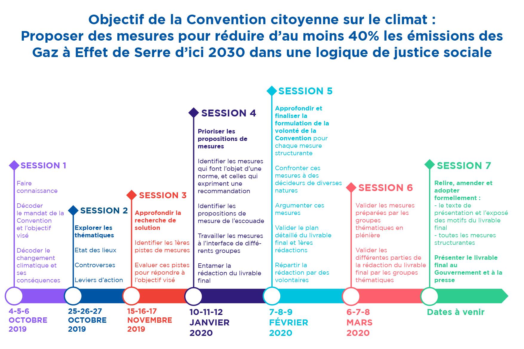 Calendrier de la Convention Citoyenne pour le climat. Y figure la date des 7 sessions ainsi que leurs objectifs.