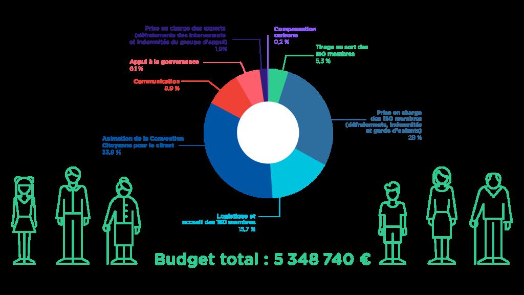 Budget de la Convention Citoyenne pour le climat