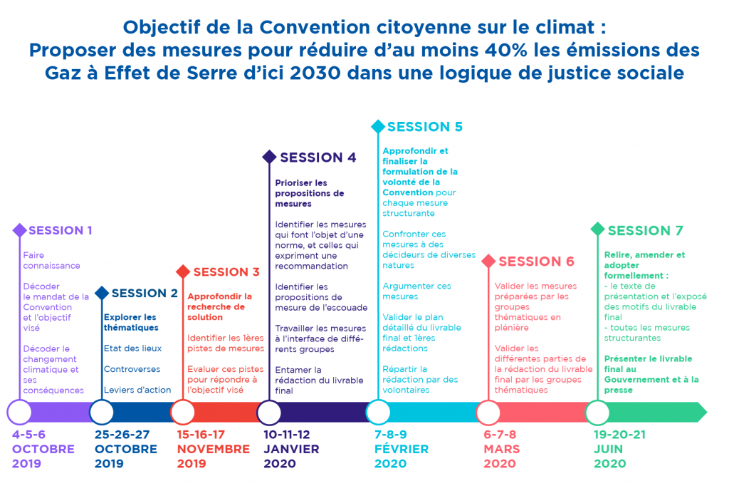 https://www.conventioncitoyennepourleclimat.fr/wp-content/uploads/2020/05/052020-CCC-schemasessions-RVB-juin-1024x682.png